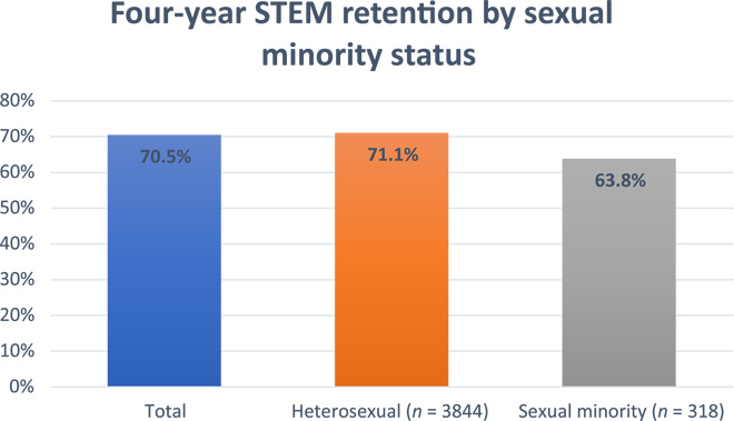 Proportion of students who aspired to a STEM degree at college entry, in 2011, and who also indicated a STEM major at the end of their fourth year, in 2015, in total and disaggregated by sexual minority status.